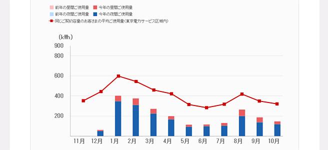 過去の電気代のグラフ